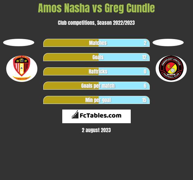 Amos Nasha vs Greg Cundle h2h player stats