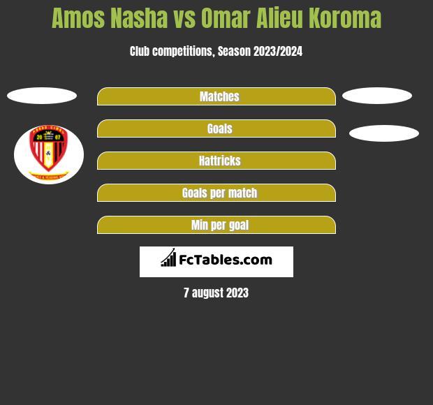 Amos Nasha vs Omar Alieu Koroma h2h player stats