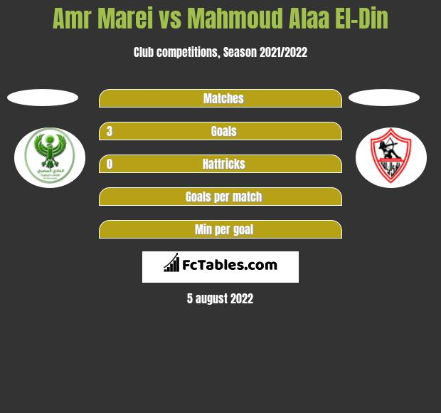 Amr Marei vs Mahmoud Alaa El-Din h2h player stats