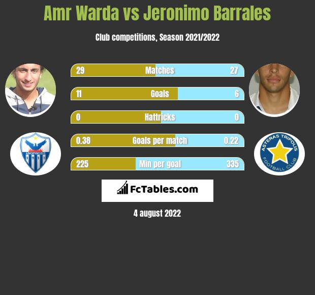 Amr Warda vs Jeronimo Barrales h2h player stats