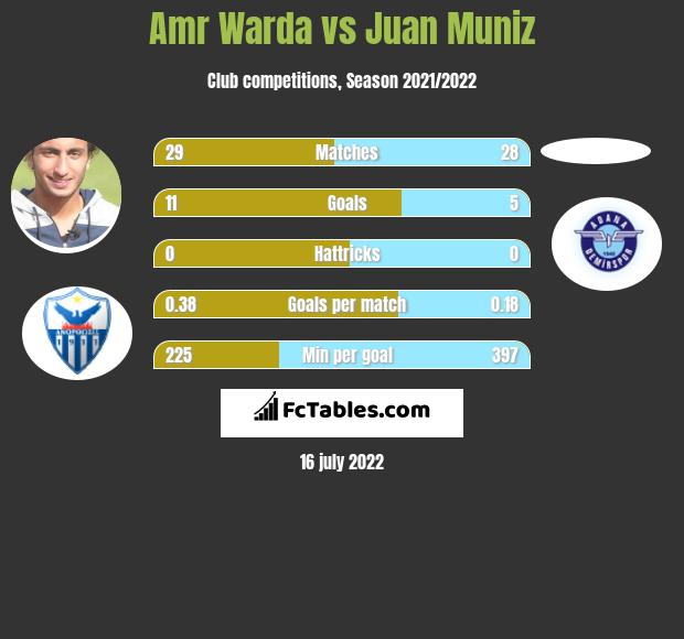 Amr Warda vs Juan Muniz h2h player stats