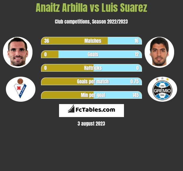 Anaitz Arbilla vs Luis Suarez infographic