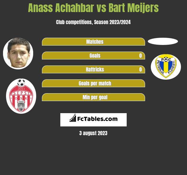 Anass Achahbar vs Bart Meijers h2h player stats