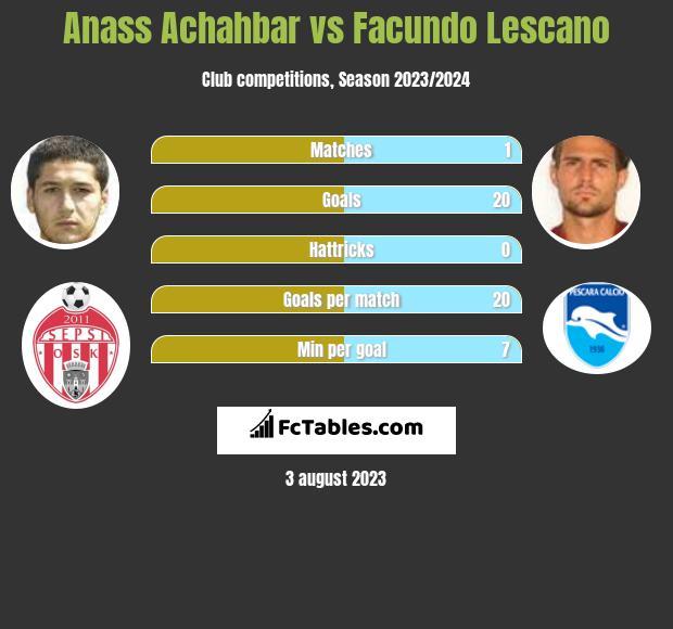Anass Achahbar vs Facundo Lescano h2h player stats