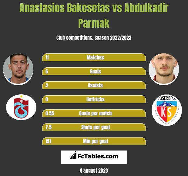Anastasios Bakesetas vs Abdulkadir Parmak infographic