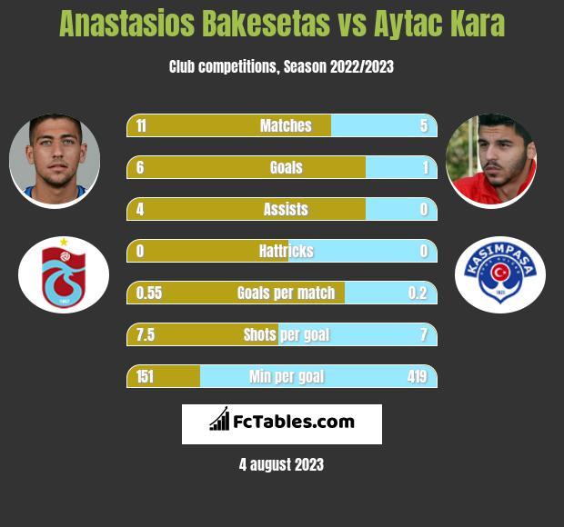 Anastasios Bakesetas vs Aytac Kara infographic