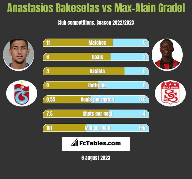 Anastasios Bakesetas vs Max-Alain Gradel infographic