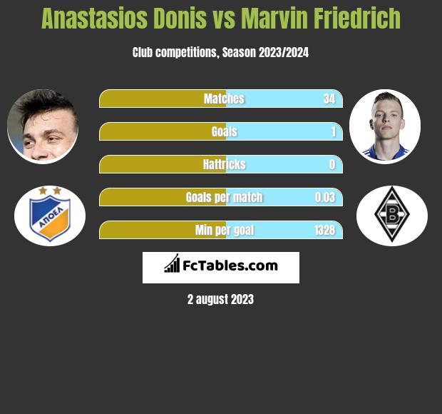 Anastasios Donis vs Marvin Friedrich infographic