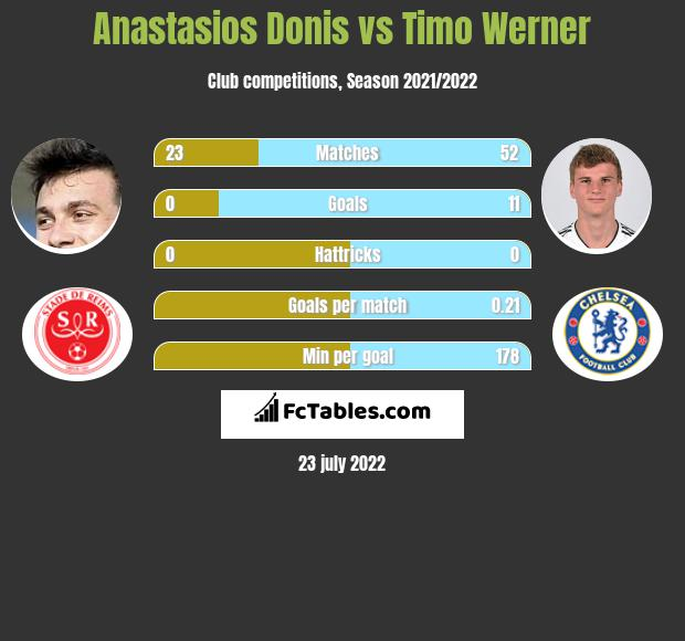 Anastasios Donis vs Timo Werner infographic