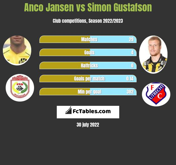 Anco Jansen vs Simon Gustafson h2h player stats