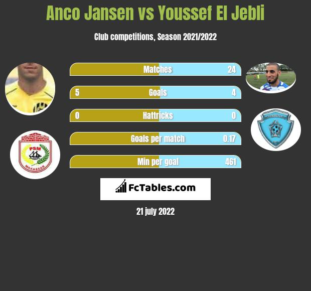 Anco Jansen vs Youssef El Jebli h2h player stats