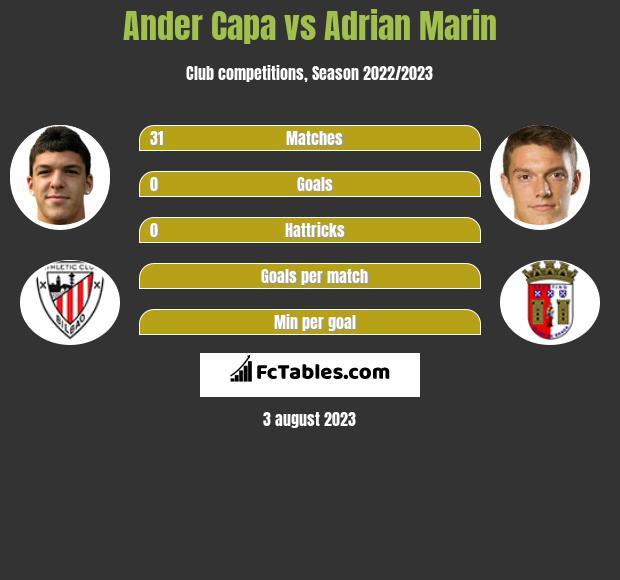 Ander Capa vs Adrian Marin infographic