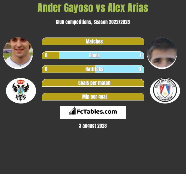 Ander Gayoso vs Alex Arias h2h player stats