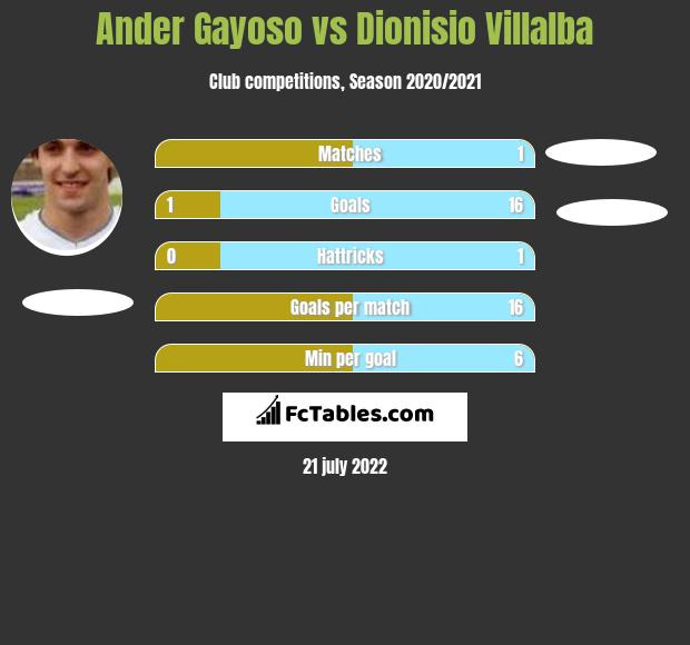 Ander Gayoso vs Dionisio Villalba h2h player stats