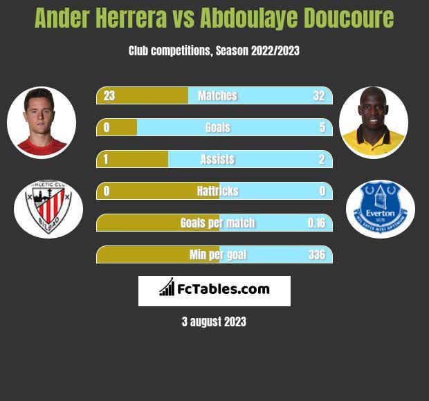 Ander Herrera vs Abdoulaye Doucoure infographic