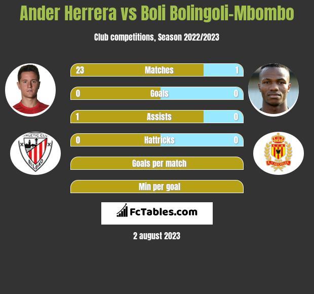 Ander Herrera vs Boli Bolingoli-Mbombo infographic