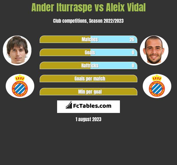 Ander Iturraspe vs Aleix Vidal infographic