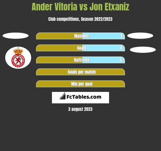 Ander Vitoria vs Jon Etxaniz h2h player stats
