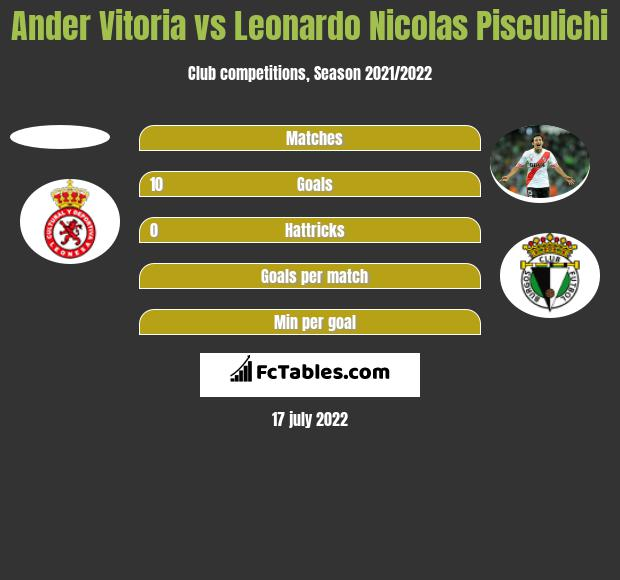 Ander Vitoria vs Leonardo Nicolas Pisculichi h2h player stats