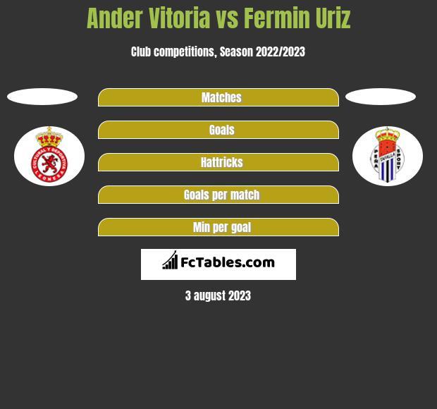 Ander Vitoria vs Fermin Uriz h2h player stats