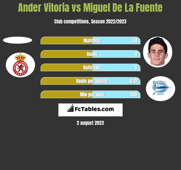 Ander Vitoria vs Miguel De La Fuente h2h player stats