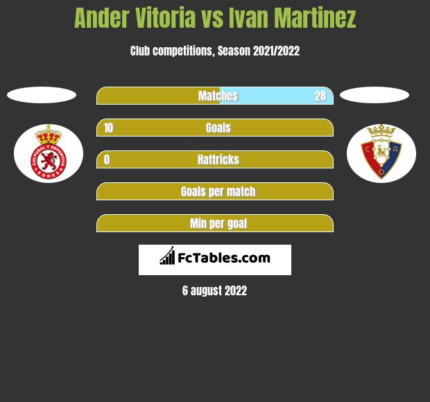 Ander Vitoria vs Ivan Martinez h2h player stats