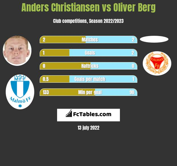 Anders Christiansen vs Oliver Berg h2h player stats