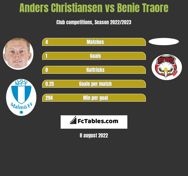 Anders Christiansen vs Benie Traore h2h player stats
