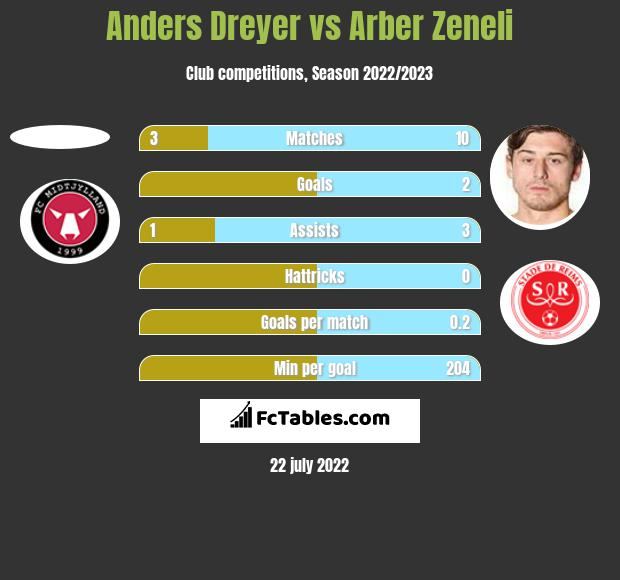 Anders Dreyer vs Arber Zeneli h2h player stats
