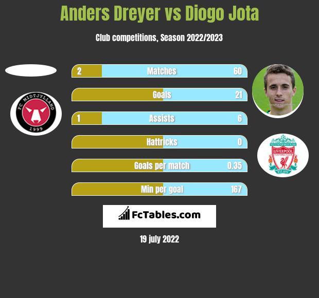 Anders Dreyer vs Diogo Jota h2h player stats