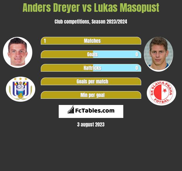 Anders Dreyer vs Lukas Masopust h2h player stats