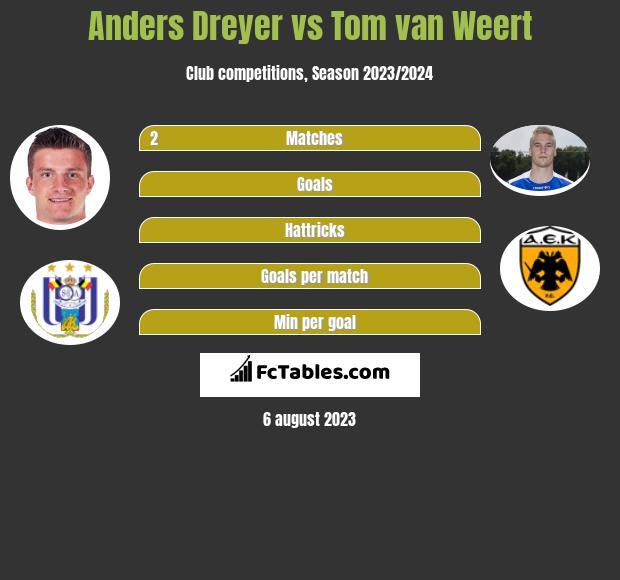 Anders Dreyer vs Tom van Weert h2h player stats