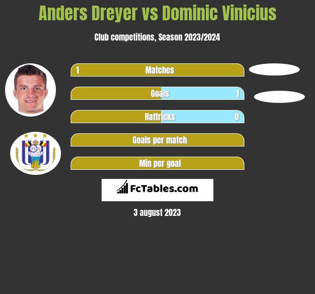 Anders Dreyer vs Dominic Vinicius h2h player stats