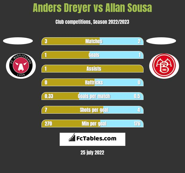 Anders Dreyer vs Allan Sousa h2h player stats