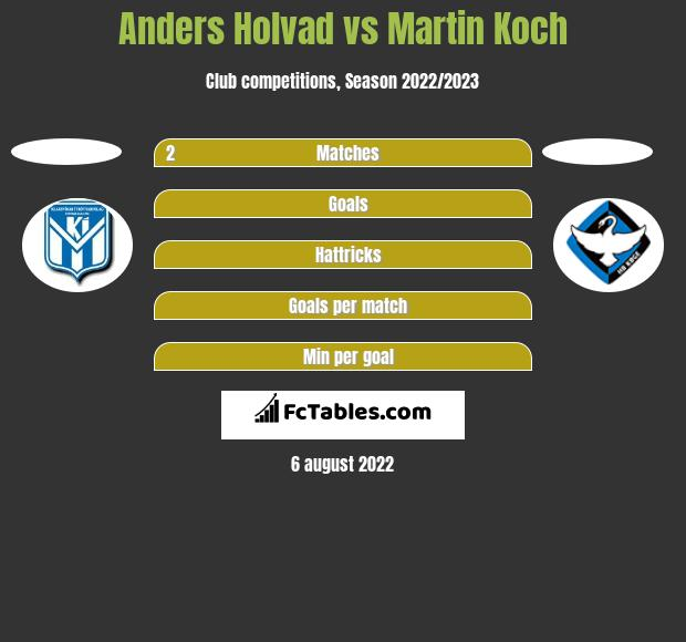 Anders Holvad vs Martin Koch h2h player stats