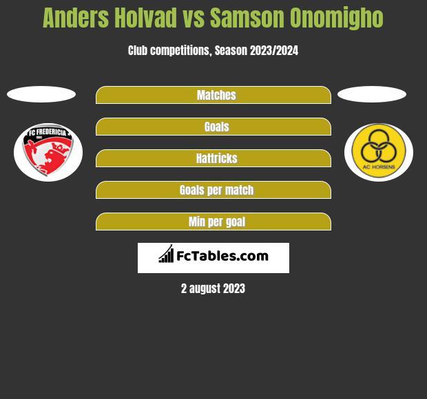 Anders Holvad vs Samson Onomigho h2h player stats
