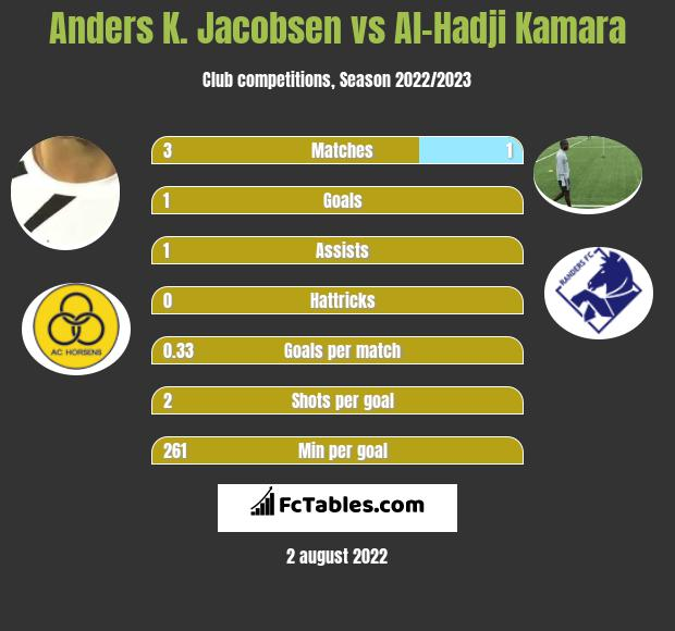 Anders K. Jacobsen vs Al-Hadji Kamara h2h player stats