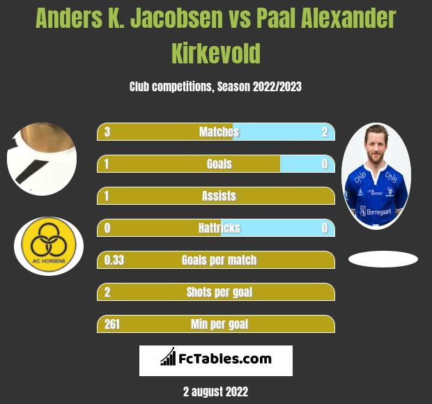 Anders K. Jacobsen vs Paal Alexander Kirkevold h2h player stats