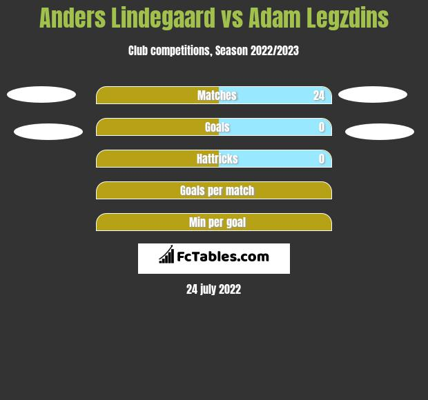 Anders Lindegaard infographic statistics for Burnley