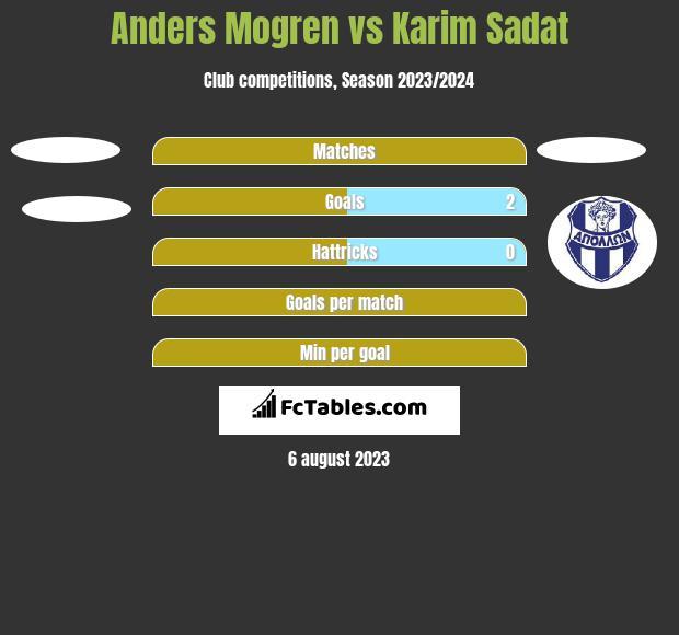 Anders Mogren vs Karim Sadat h2h player stats