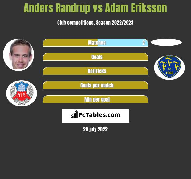 Anders Randrup vs Adam Eriksson infographic