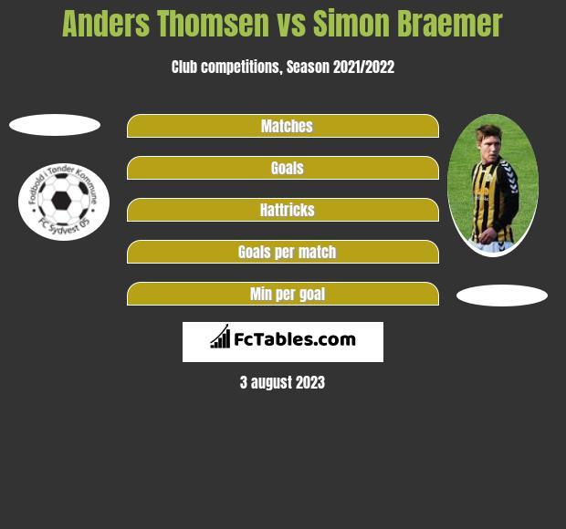Anders Thomsen vs Simon Braemer h2h player stats
