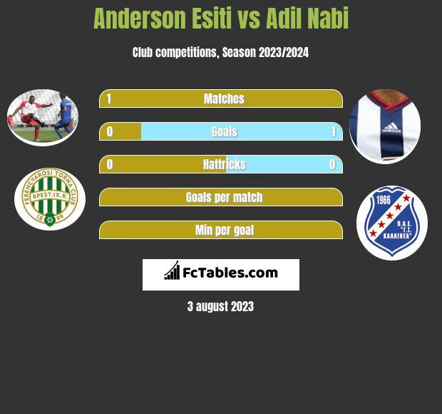 Anderson Esiti vs Adil Nabi infographic