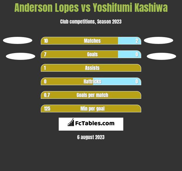 Anderson Lopes vs Yoshifumi Kashiwa h2h player stats