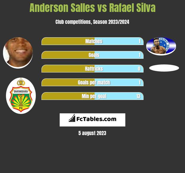 Anderson Salles vs Rafael Silva h2h player stats