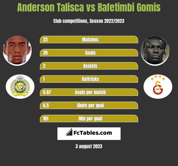 Anderson Talisca vs Bafetimbi Gomis h2h player stats