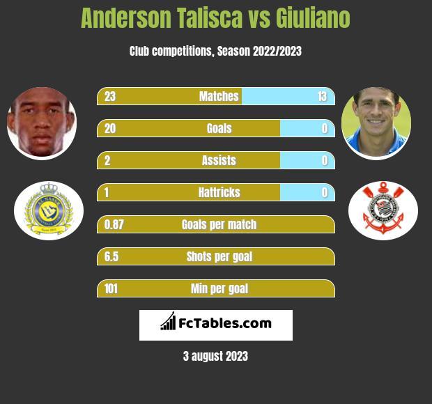 Anderson Talisca vs Giuliano h2h player stats