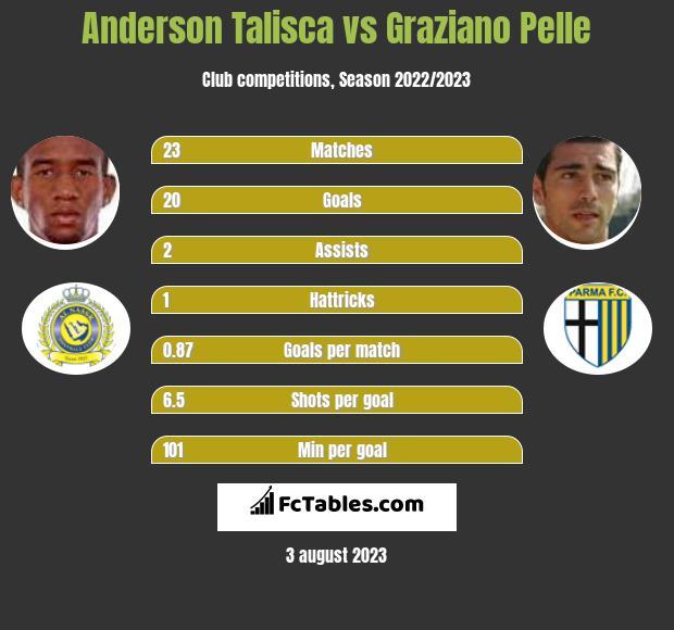 Anderson Talisca vs Graziano Pelle h2h player stats