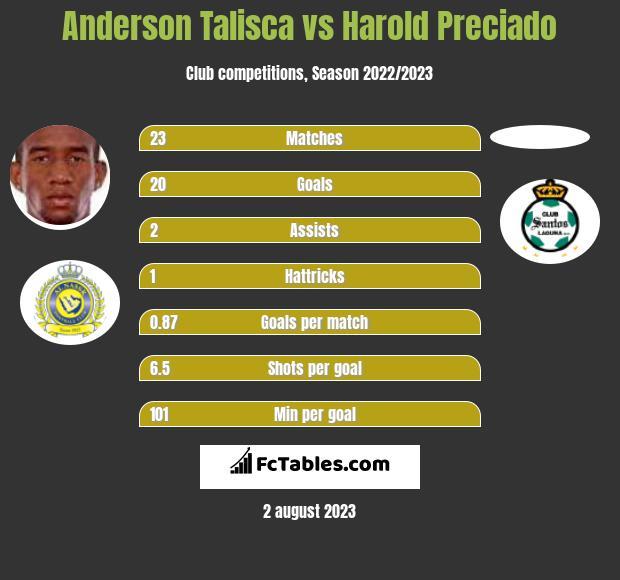 Anderson Talisca vs Harold Preciado h2h player stats