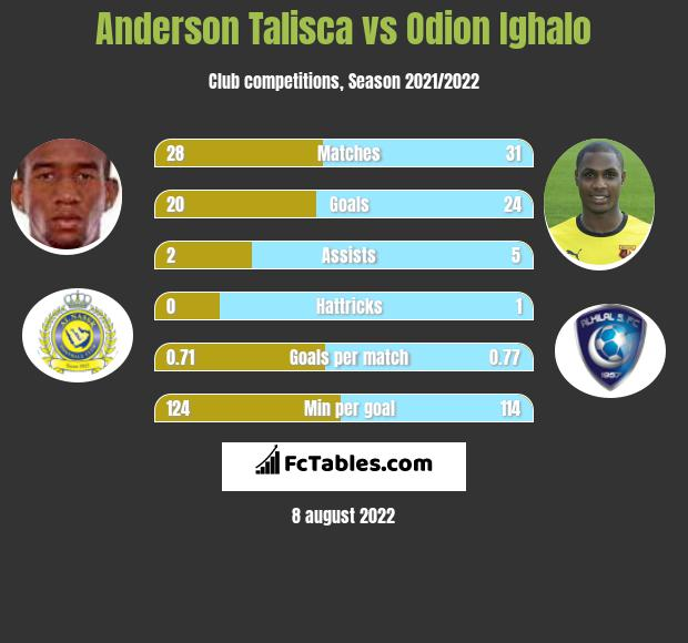 Anderson Talisca vs Odion Ighalo h2h player stats